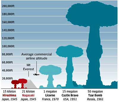 Comparacion_bombas-Atomicas