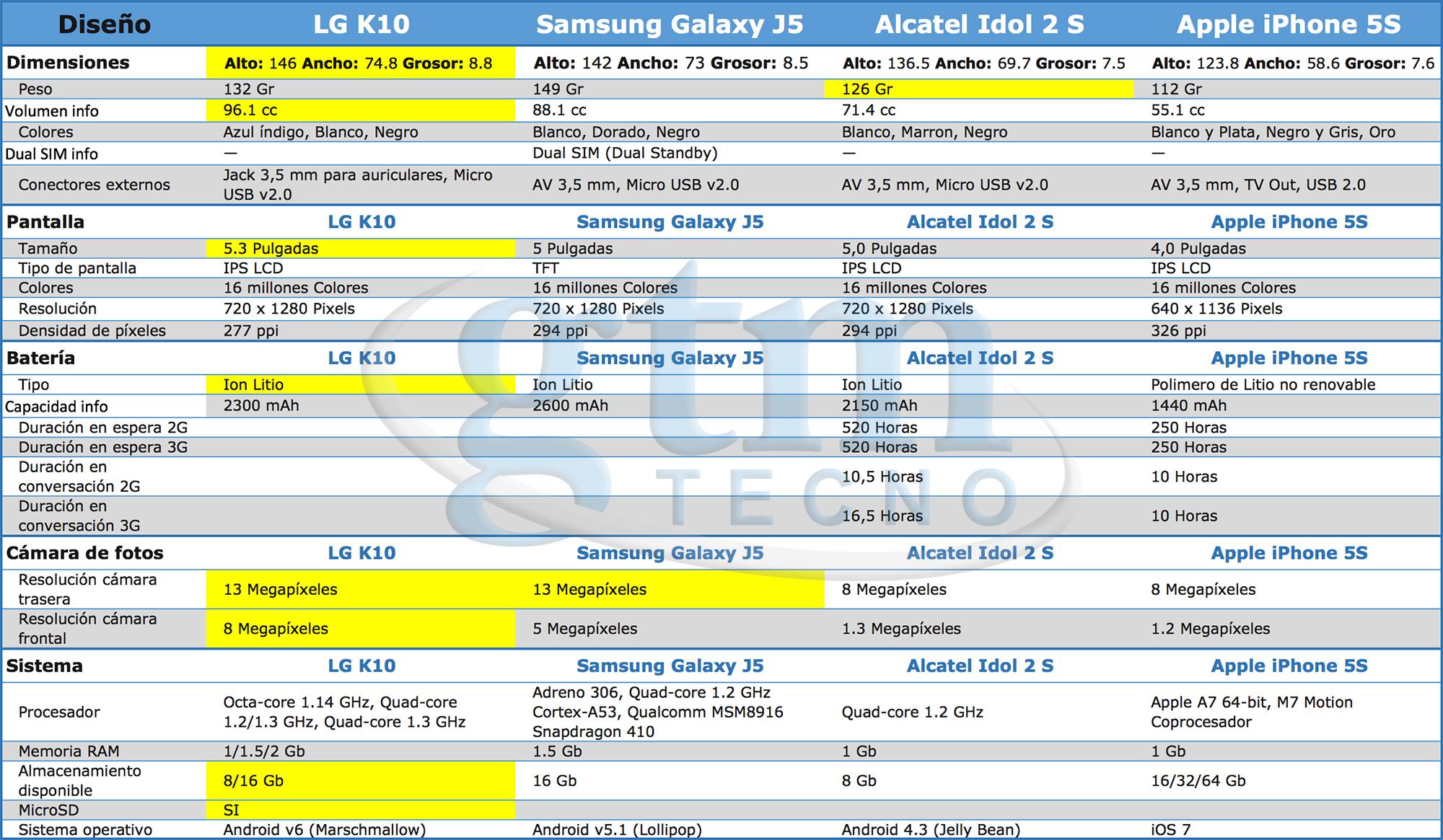 LG K10 frente a otros dispositivos de gama media