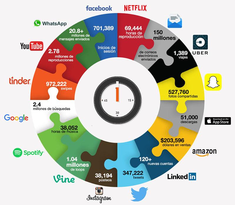 Qué sucede durante un minuto en Internet