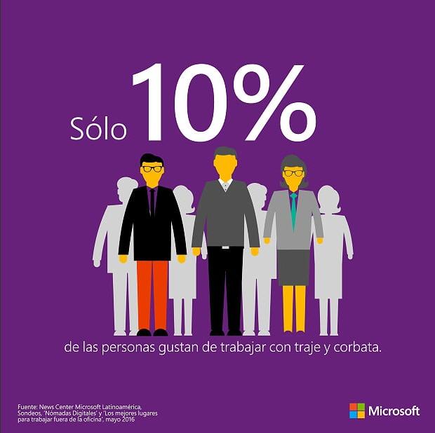 Sólo 10% de las personas gustan de trabajar con traje y corbata.
