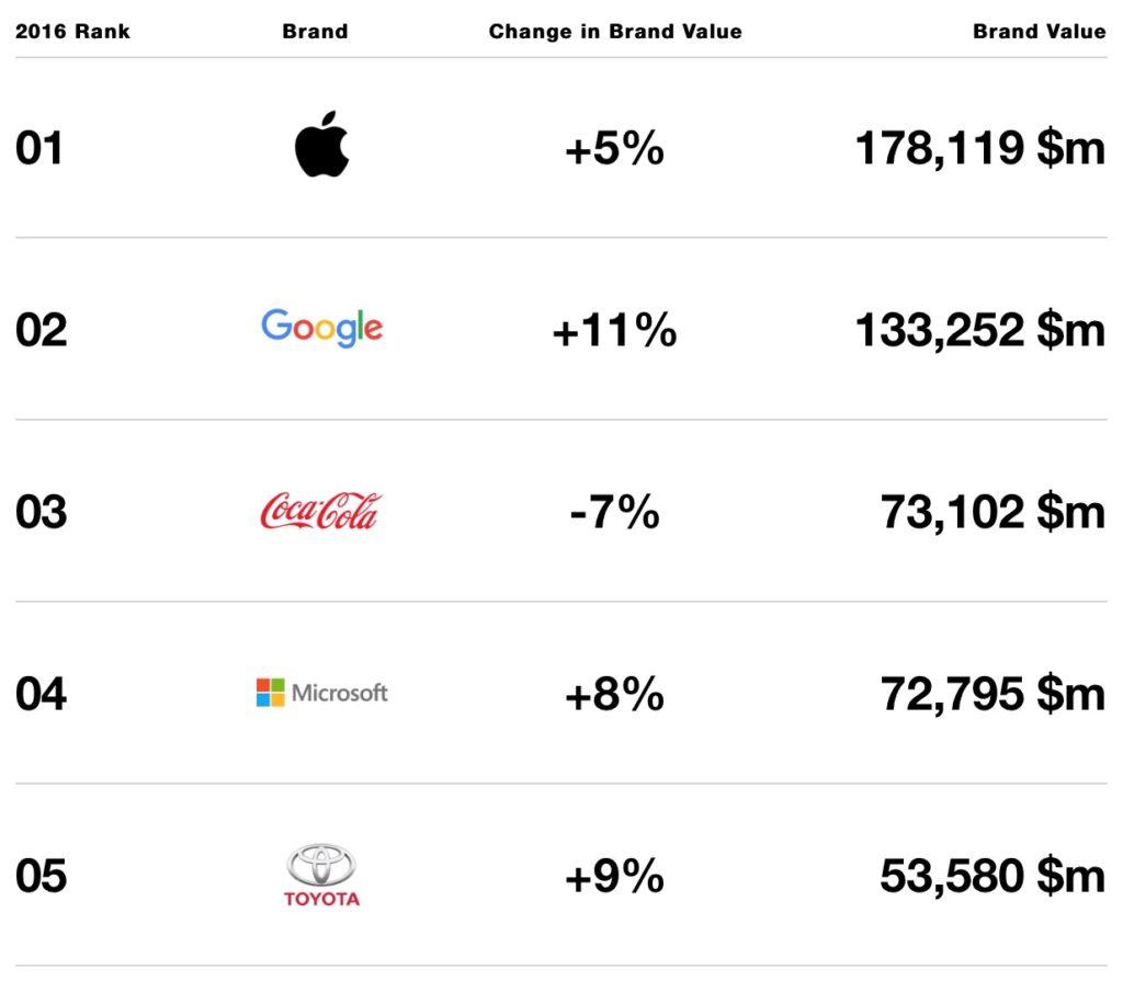 Apple otra vez es la marca más valiosa del mundo