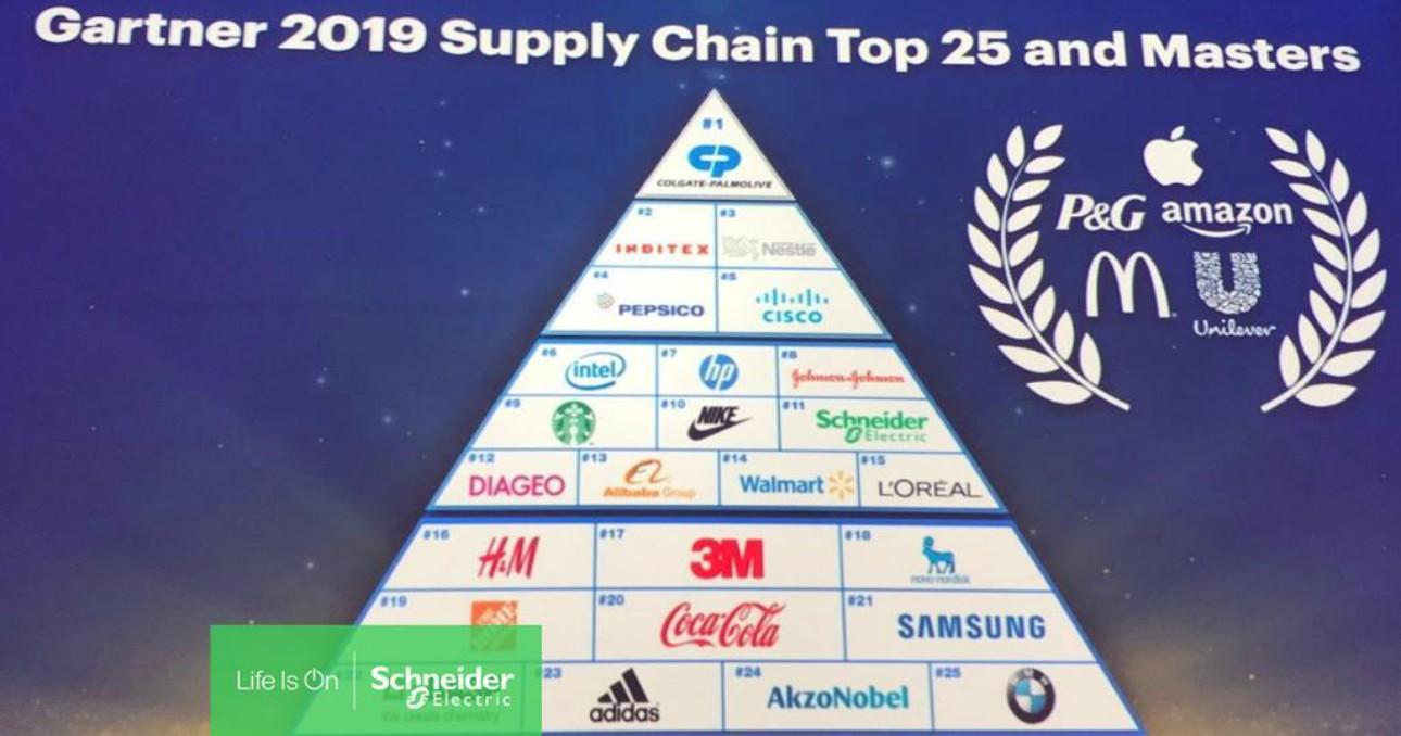 SupplyChaindeGartner